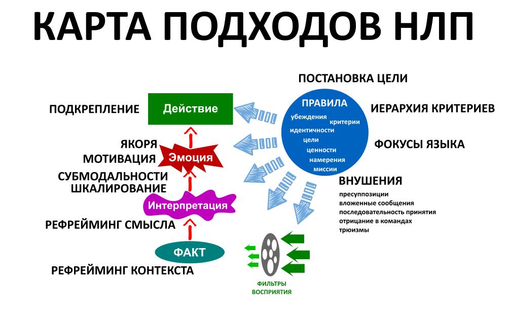Карта подходов НЛП