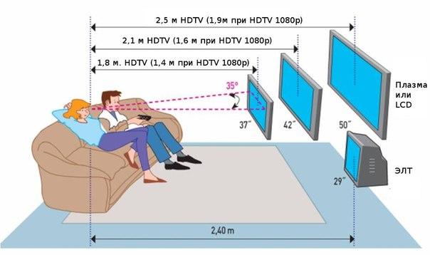 Безопасное расстояния для просмотра телевизора