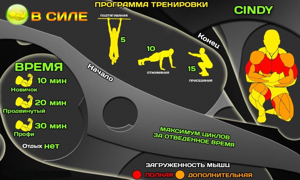 программы тренировок по кроссфиту