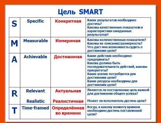 Цель Smart