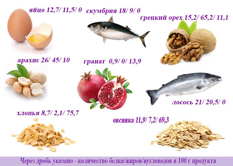 продукты энергия 1
