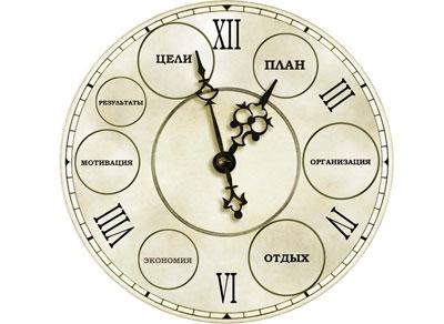 Распределение времени для развития