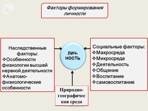 Фактор формирования личности